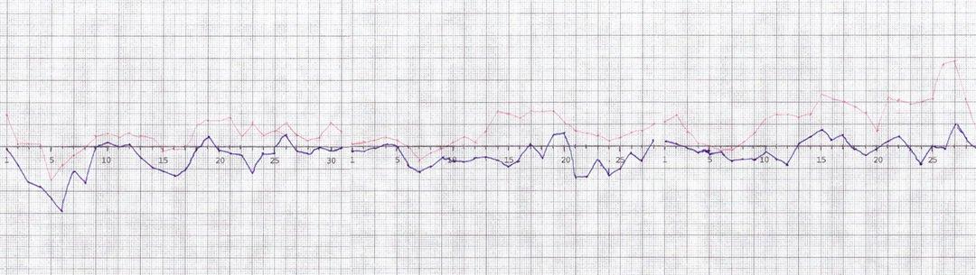 Högsta och lägsta temperaturens variation på Muskö mellan januari och mars 2017.