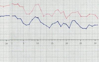 """Väderöversikt – Torka, värme och lite """"normalsommar""""."""