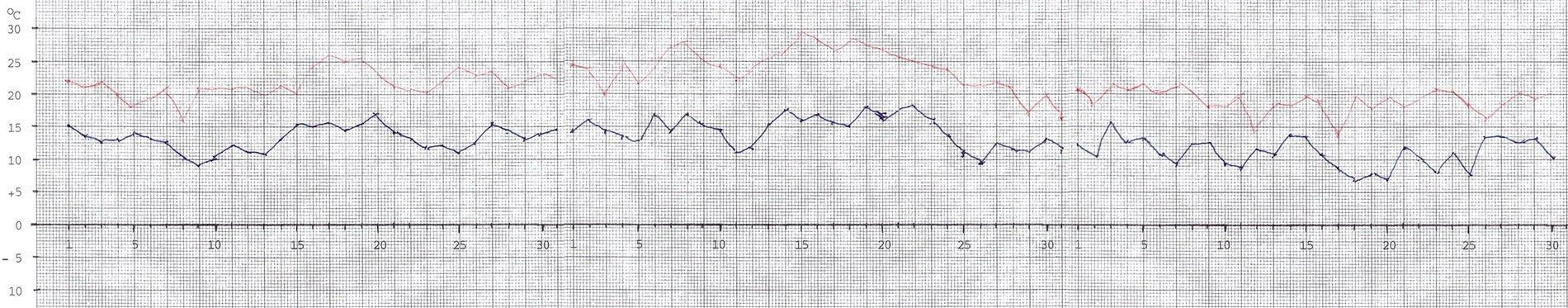 Högsta och lägsta temperaturens variation på Muskö mellan juli och september 2020.