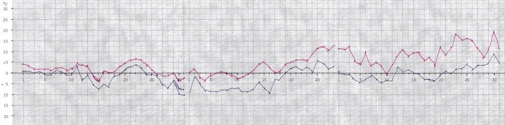 Högsta och lägsta temperaturens variation på Muskö mellan januari och mars 2021.