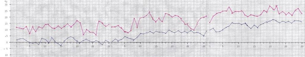 Högsta och lägsta temperaturens variation på Muskö mellan april och juni 2021.