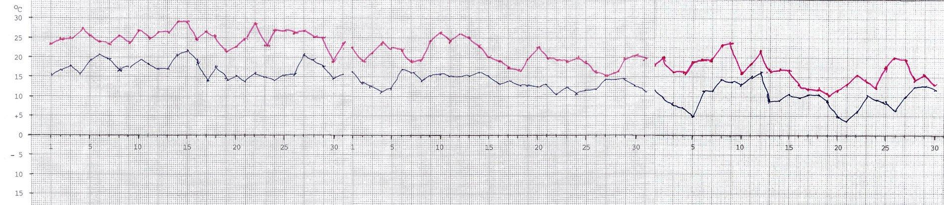 Högsta och lägsta temperaturens variation på Muskö mellan juli och september 2021.